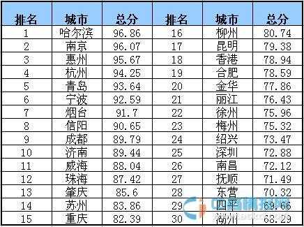 中国幸福感城市排行_中国城市幸福感排名